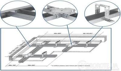 Кронштейны для гипсокартонных систем - main