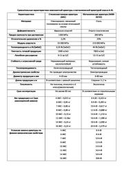 Стеклопластиковая композитная арматура - foto 0